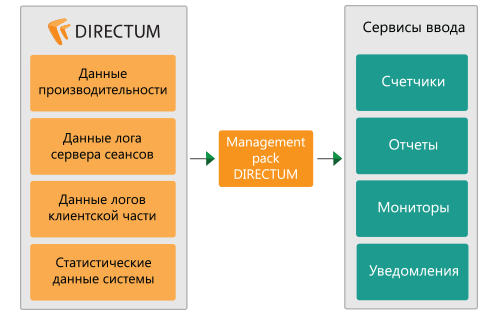 DIRECTUM Management Pack