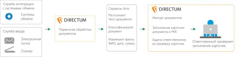 Схема внедрения DIRECTUM