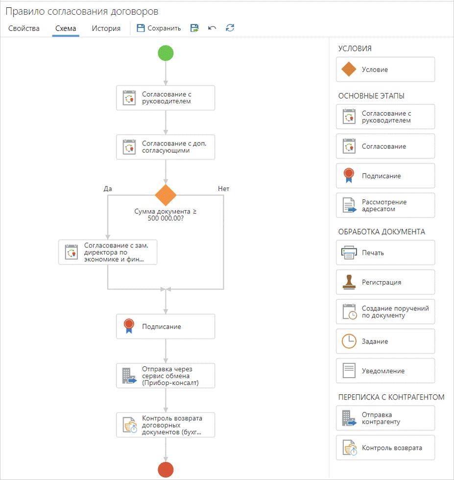 Моделирование процесса «Согласование договора» в системе DirectumRX