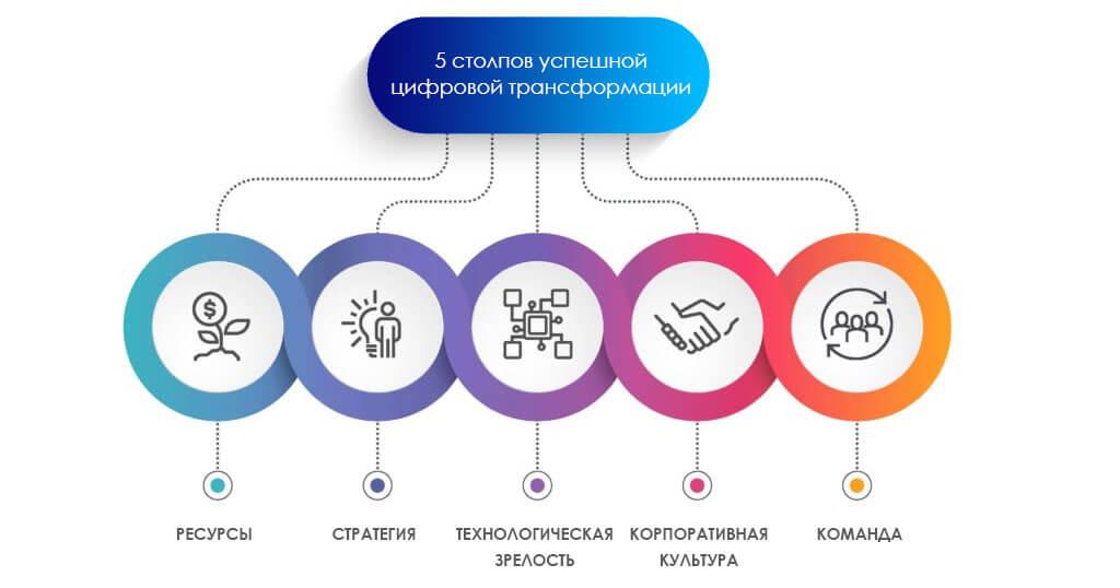 5 столпов цифровой трансформации