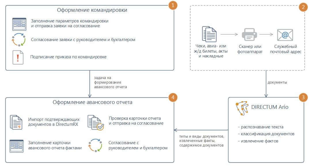 Схема обработки таможенных деклараций на товары