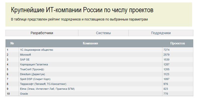 Крупнейшие ИТ-компании Росии по числу проектов