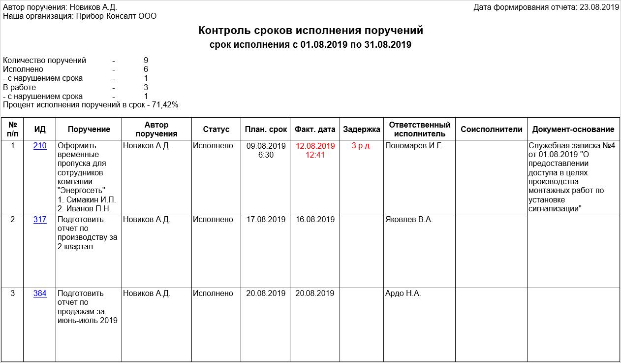Отчет «Контроль сроков исполнения поручений»
