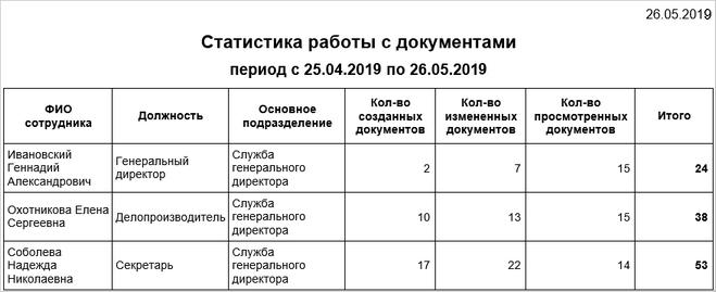 Отчет «Статистика работы с документами»