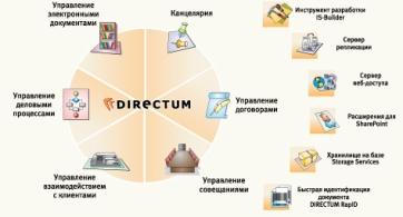 Схема системы DIRECTUM