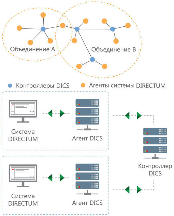 Принцип работы DIRECTUM Intersystem Cooperation Services