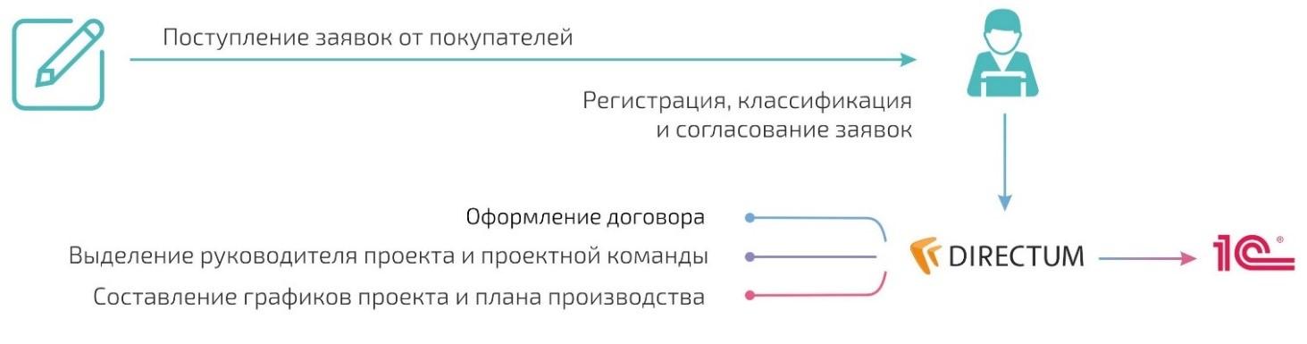 Бизнес-процесс «Формирование исходных данных»