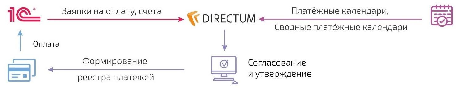 Бизнес-процесс «Работа с финансовой документацией»