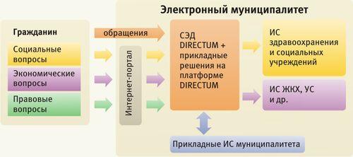 Структура электронного муниципалитета г. Уфы