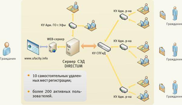 Структура единой системы электронного документооборота администрации г. Уфы