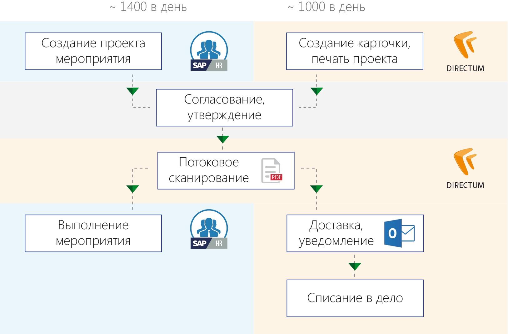 Бизнес процессы ОАО Сургутнефтегаз за пределами делопроизводства  Кадровый документооборот