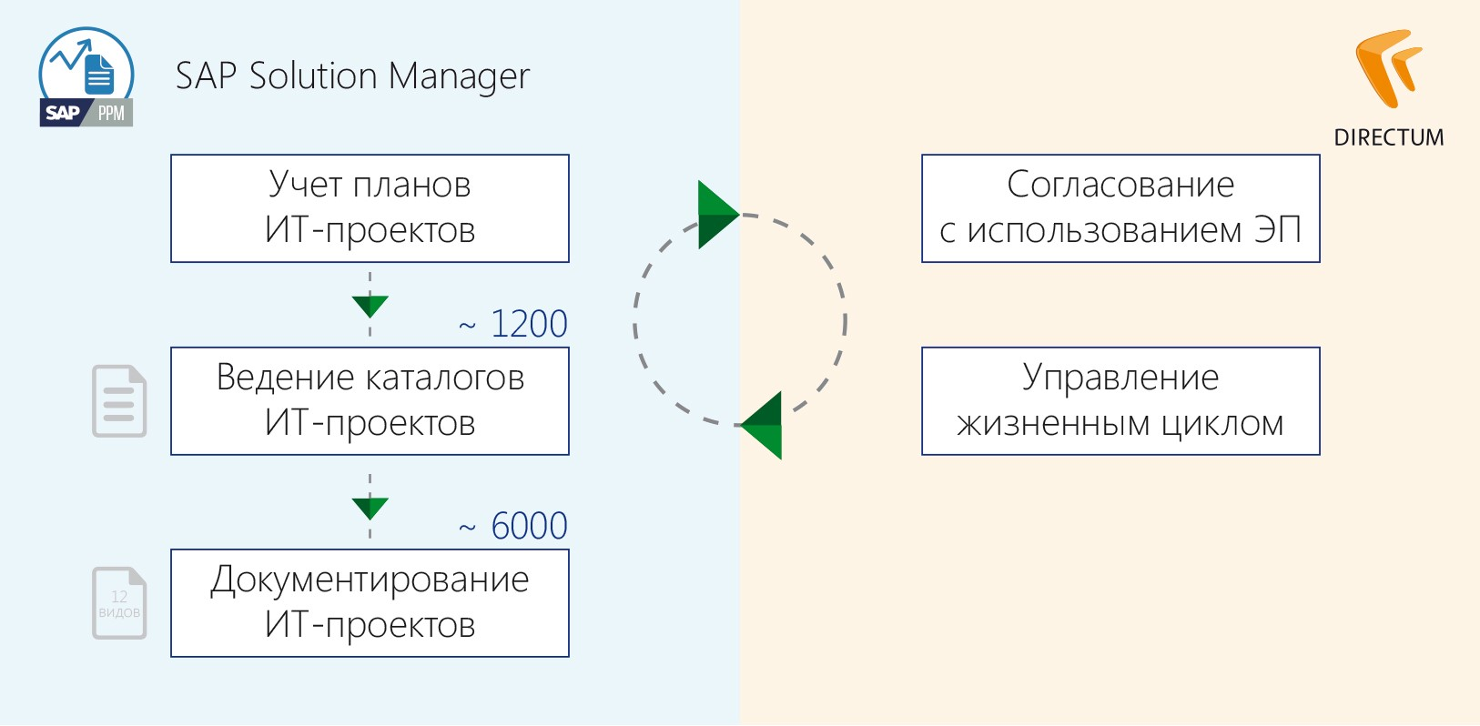 Бизнес процессы ОАО Сургутнефтегаз за пределами делопроизводства  Управление проектно технической документацией