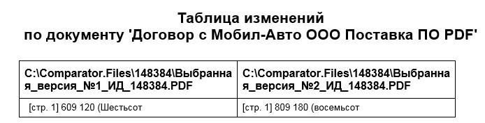 Пример отчета по  изменения «Таблица изменений по документу»