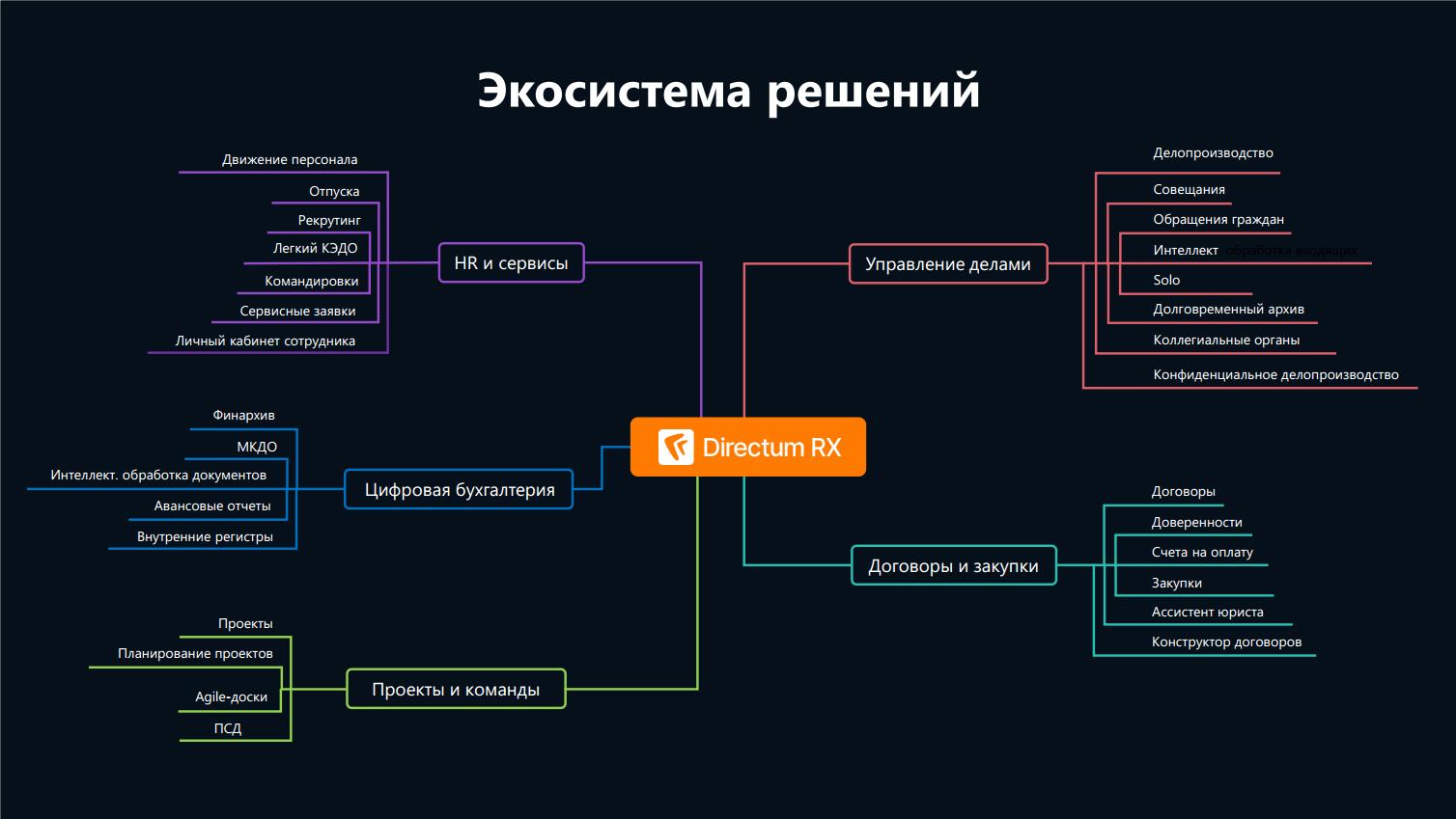 Экосистема решений Directum